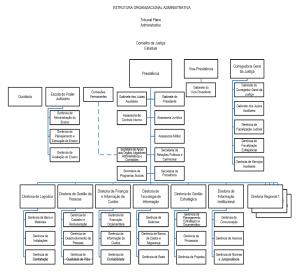 estrutura_organizacional_tjac_02