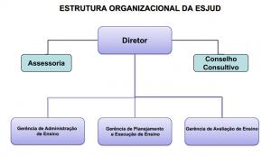 ESJUD_TJAC_Organograma