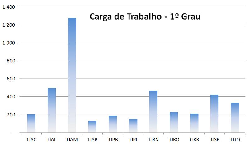 grafico1_carga_trabalho_tjac