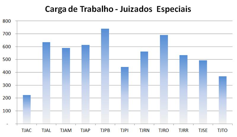 grafico3_carga_trabalho_tjac