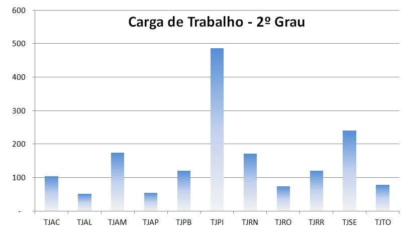 grafico6_carga_trabalho_tjac
