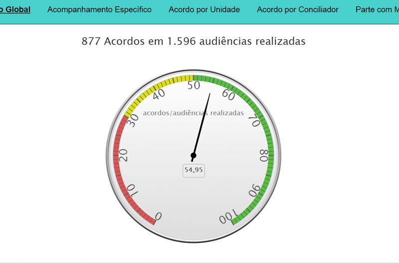recorde_semana_conciliacao_tjac_ago15_8