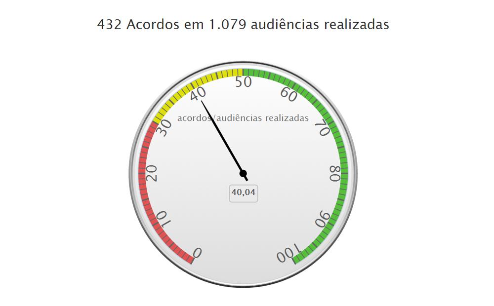 conciliometro_semana_nacional_conciliacao_tjac_1