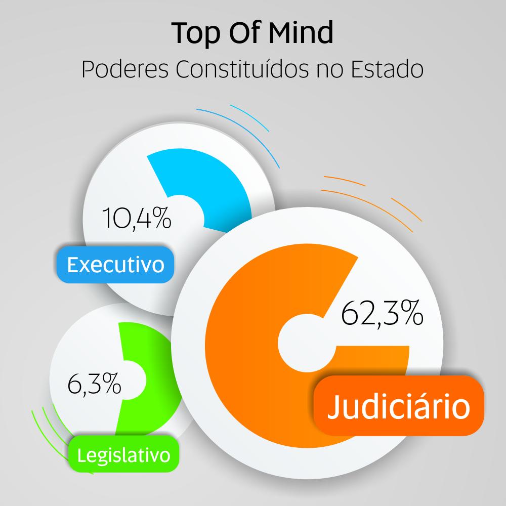 grafico_top_of_mind_2015
