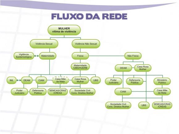 fluxo_rede_protecao