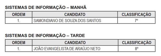 Tabela com nomes dos estagiários convocados. Os candidatos são: Samondiano de Souza dos Santos, para turno da manhã; e, João Evangelista de Araújo Neto para turno da tarde.